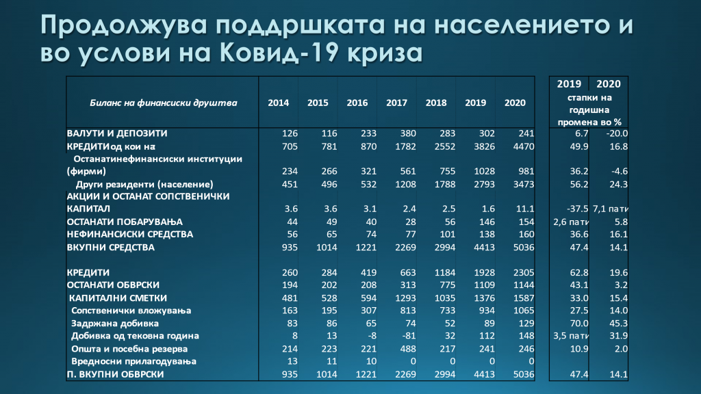 Извор: НБРСМ и пресметки на авторот